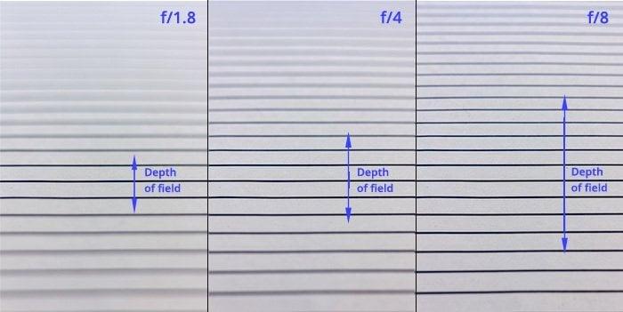 Depth of field scheme