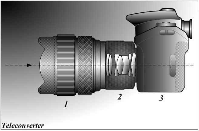 Depth of field - teleconverter