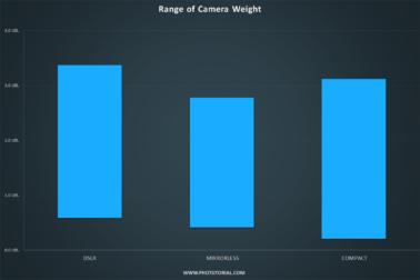 Camera weight graph average