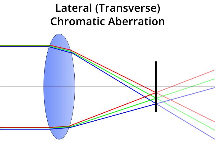 Chromatic aberration - lateral chromatic aberration