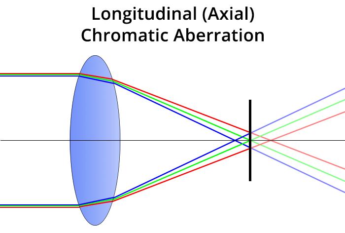 Chromatic aberration - longitudinal chromatic aberration