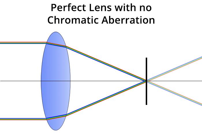Chromatic aberration - perfect lens