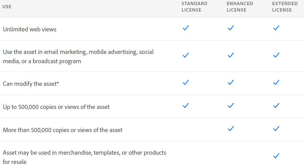 Adobe Stock review - License comparison