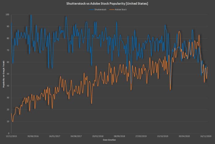 Shutterstock vs Adobe Stock popularity trend graph (dark) United States