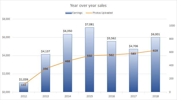 Photerloo James - selling stock photos graph